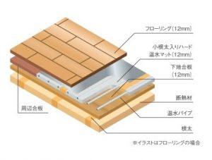 温水式床暖房の構造