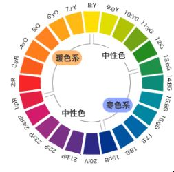 色の色相 暖色系と寒色系