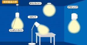 お部屋の用途に合わせた照明器具の選び方