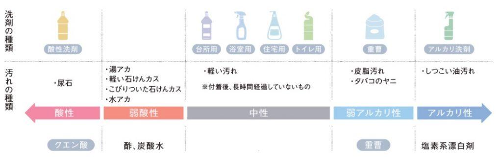 汚れ別の洗剤一覧イラスト
