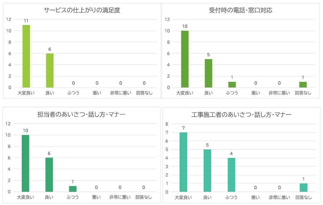 2019年度お客様アンケート結果