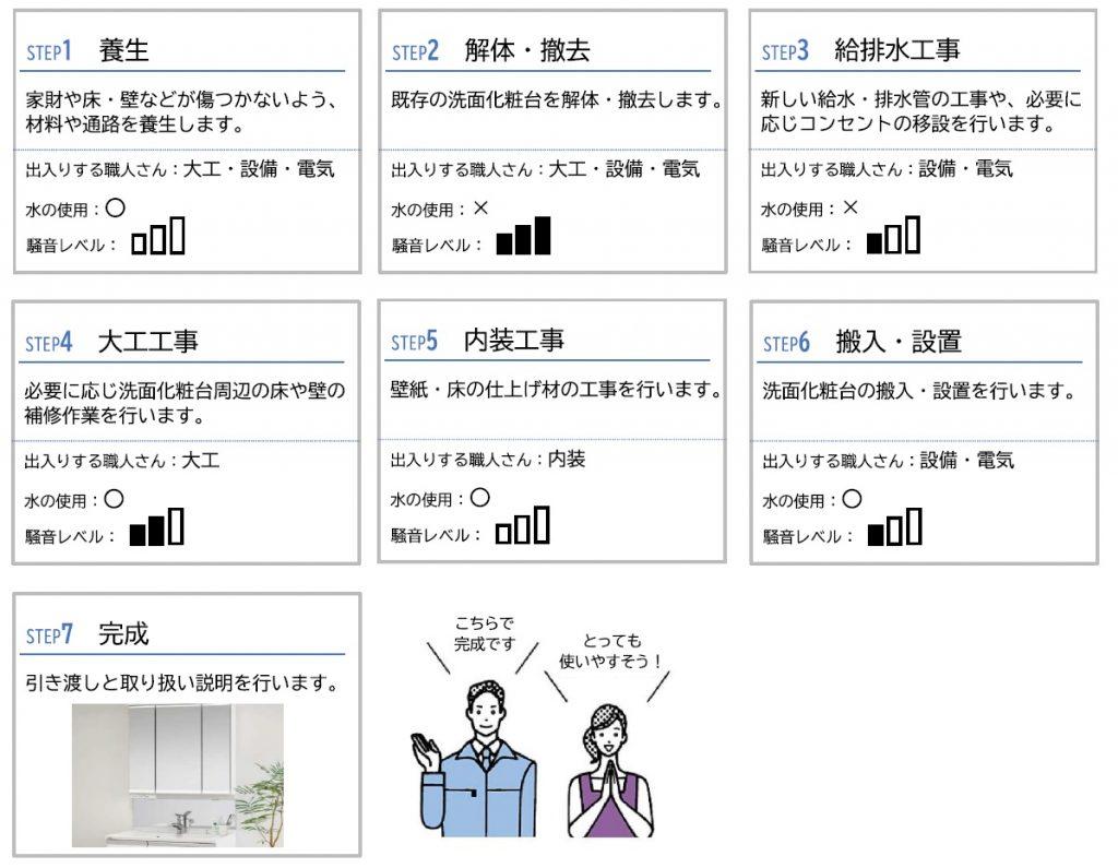 洗面室工事の流れ一覧表