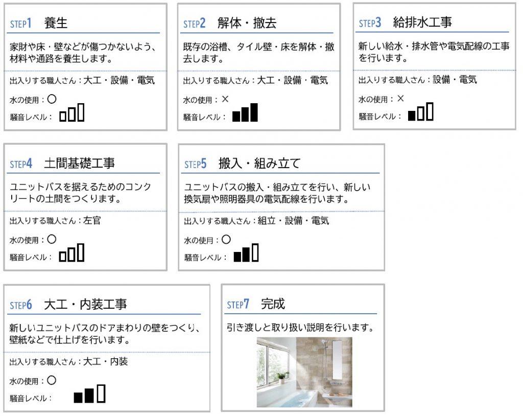 浴室工事の流れ一覧表
