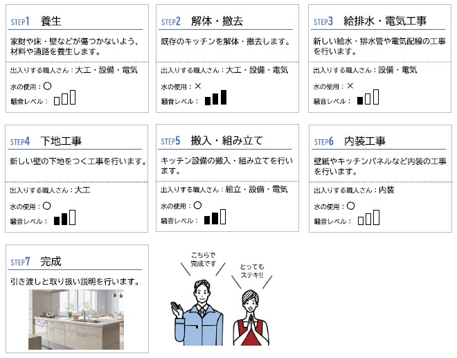 キッチンリフォームの工事の流れイラスト