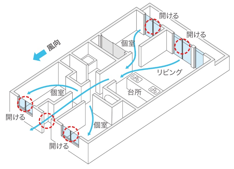 家全体を1つの大きな部屋と考える画像