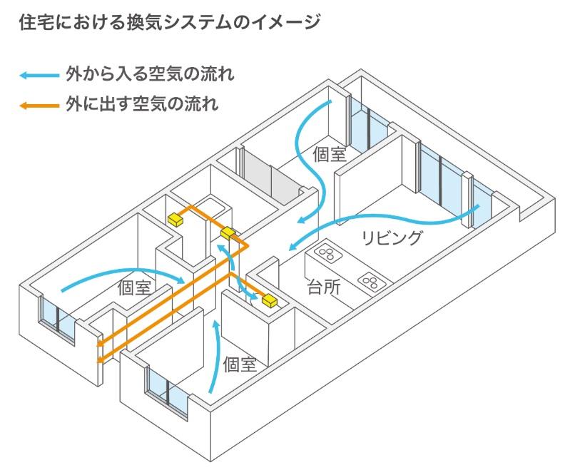 換気システムのイメージ画像