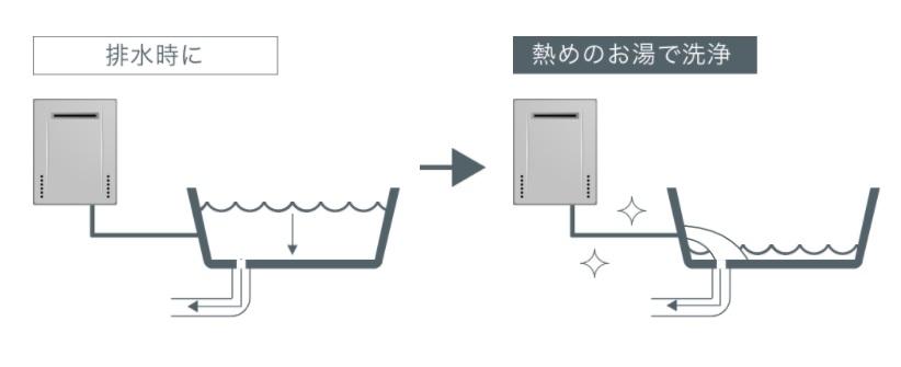 熱洗浄配管クリーンイメージ