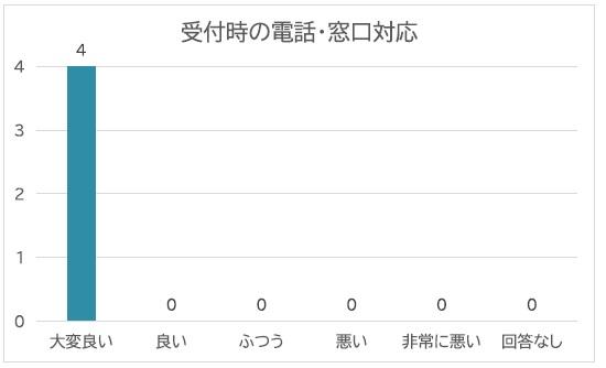受付時の電話・窓口対応グラフ