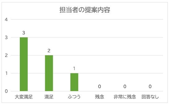 担当者の提案内容グラフ