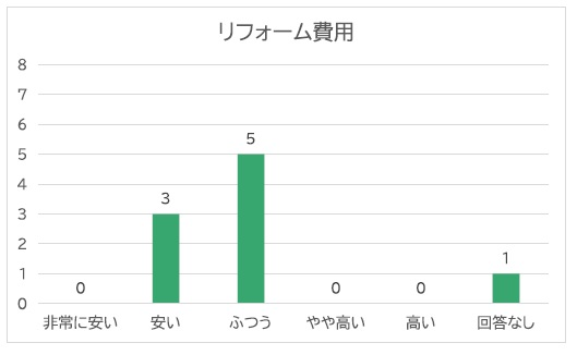 リフォーム費用グラフ