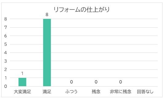リフォームの仕上がりグラフ